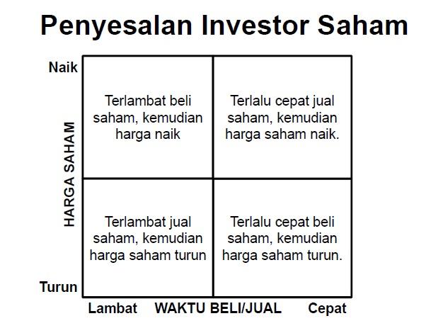 Catur Penyesalan Investor Saham Chez Wisanggeni